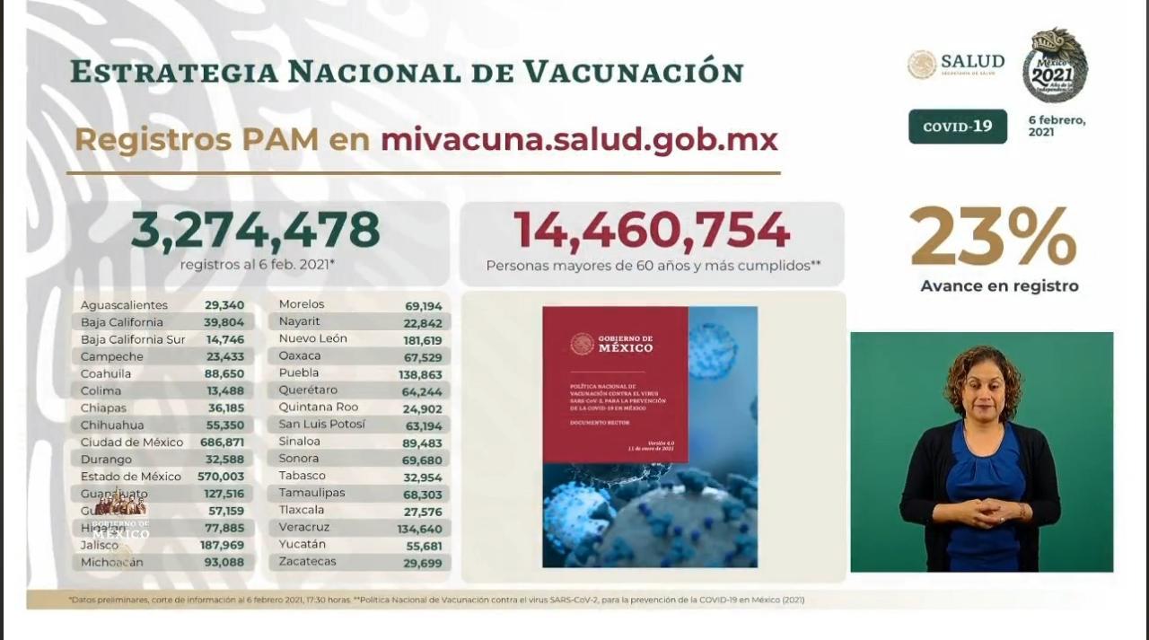 Resultado de imagen de se registran tres millones de adultos mayores para vacunación